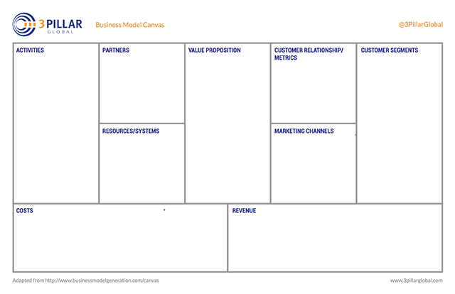 Content Monetization Canvas